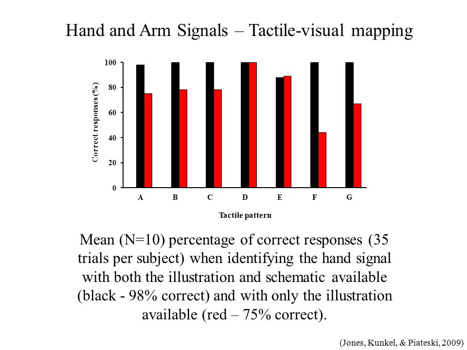 Mean (N=10) percentage of correct responses (35 trials per subject) when identifying the hand signal with both the illustration and schematic available (black - 98% correct) and with only the illustration available (red – 75% correct).