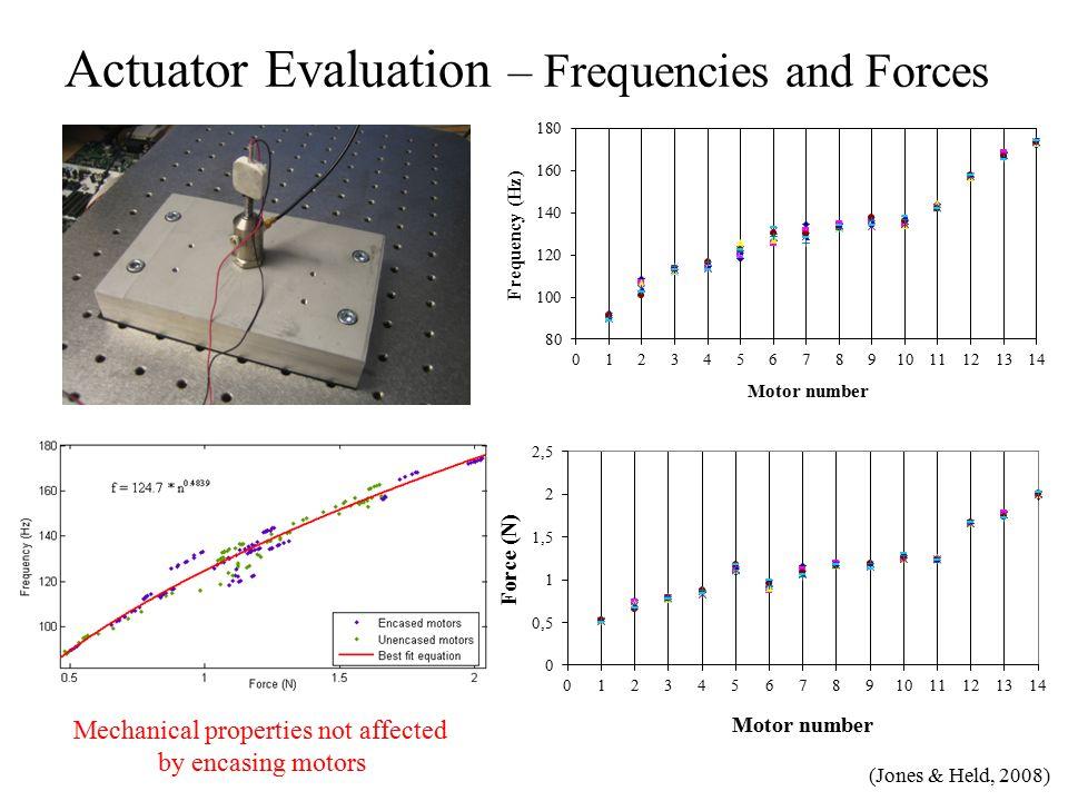 Actuator Evaluation – Tactor spacing and Intensity Mechanical testing of skin Skinsim with accelerometers (Jones & Held, 2008)