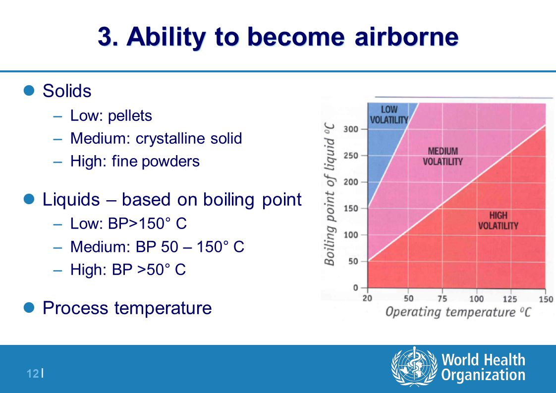 12 | 3. Ability to become airborne Solids –Low: pellets –Medium: crystalline solid –High: fine powders Liquids – based on boiling point –Low: BP>150°
