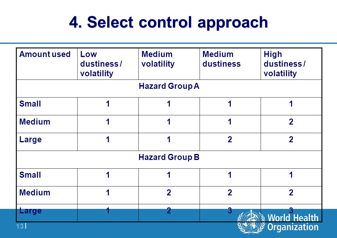 13 | 4. Select control approach High dustiness / volatility Medium dustiness Medium volatility Low dustiness / volatility Amount used Hazard Group A 1