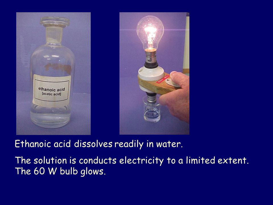 Ethanoic acid dissolves readily in water. The solution is conducts electricity to a limited extent. The 60 W bulb glows.
