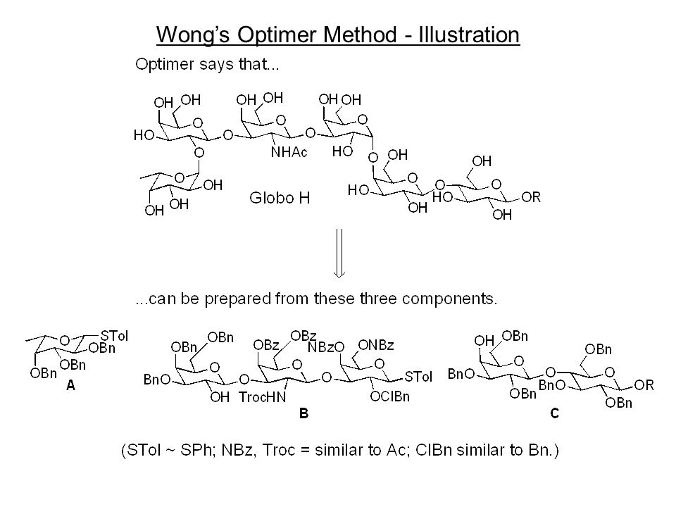 Wong's Optimer Method - Illustration