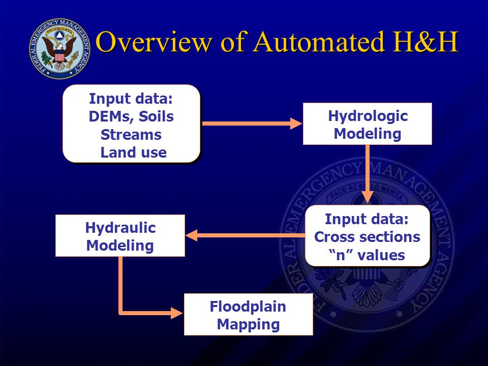 FEDERAL EMERGENCY MANAGEMENT AGENCY Online Information on Automated H&H FEMA Flood Hazard Mapping Web SiteFEMA Flood Hazard Mapping Web Site –http://www.fema.gov/mit/tsd/mm_ahh1.htm BOSS International WMS Web SiteBOSS International WMS Web Site –http://www.bossintl.com/html/wms_overview.html BOSS International RMS Web SiteBOSS International RMS Web Site –http://www.bossintl.com/html/rms_overview.html Note: This does not constitute an endorsement of any specific product by FEMA.