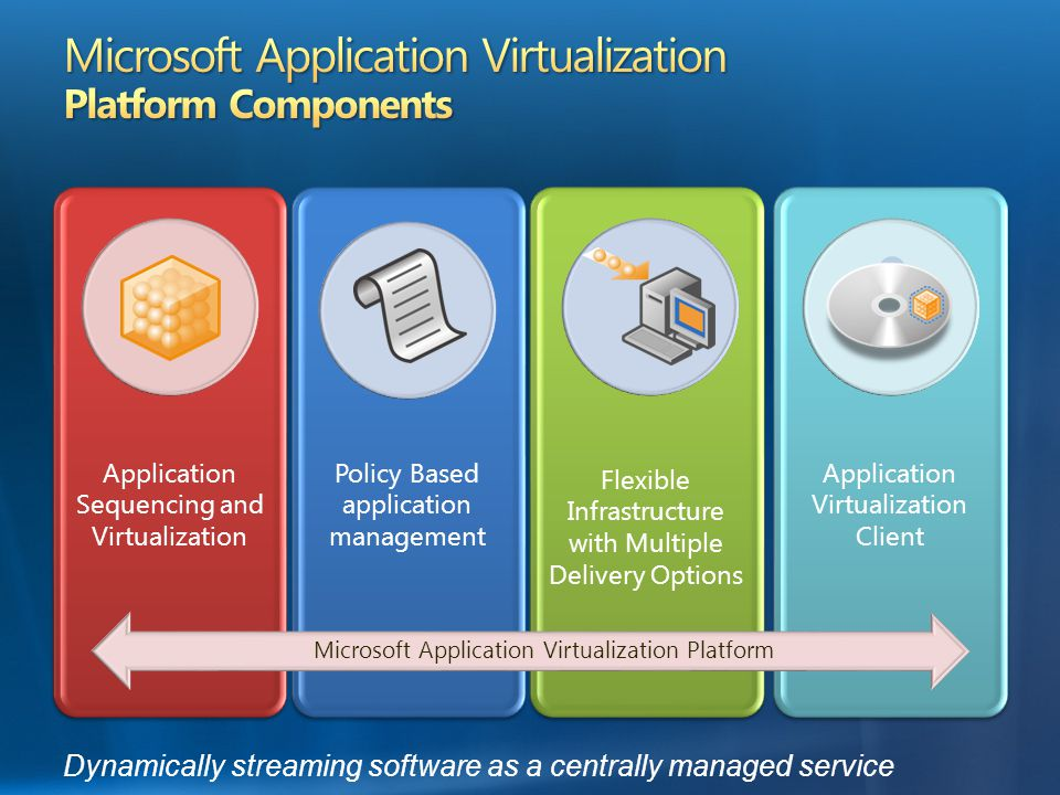 Dynamically streaming software as a centrally managed service Application Sequencing and Virtualization Flexible Infrastructure with Multiple Delivery Options Policy Based application management Application Virtualization Client Microsoft Application Virtualization Platform