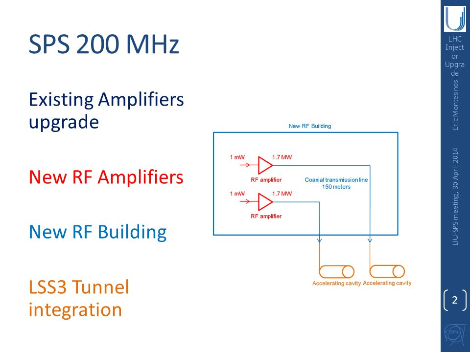 LHC Inject or Upgra de SPS 200 MHz Existing Amplifiers upgrade New RF Amplifiers New RF Building LSS3 Tunnel integration Eric Montesinos LIU-SPS meeti