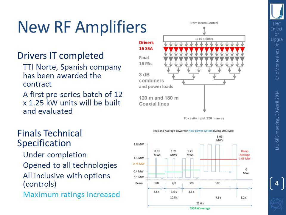 LHC Inject or Upgra de New RF Amplifiers Drivers IT completed TTI Norte, Spanish company has been awarded the contract A first pre-series batch of 12