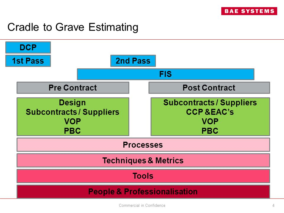 Cradle to Grave Estimating Commercial in Confidence4 Processes People & Professionalisation Tools Subcontracts / Suppliers CCP &EAC's VOP PBC Pre ContractPost Contract 1st Pass2nd Pass DCP Design Subcontracts / Suppliers VOP PBC FIS Techniques & Metrics