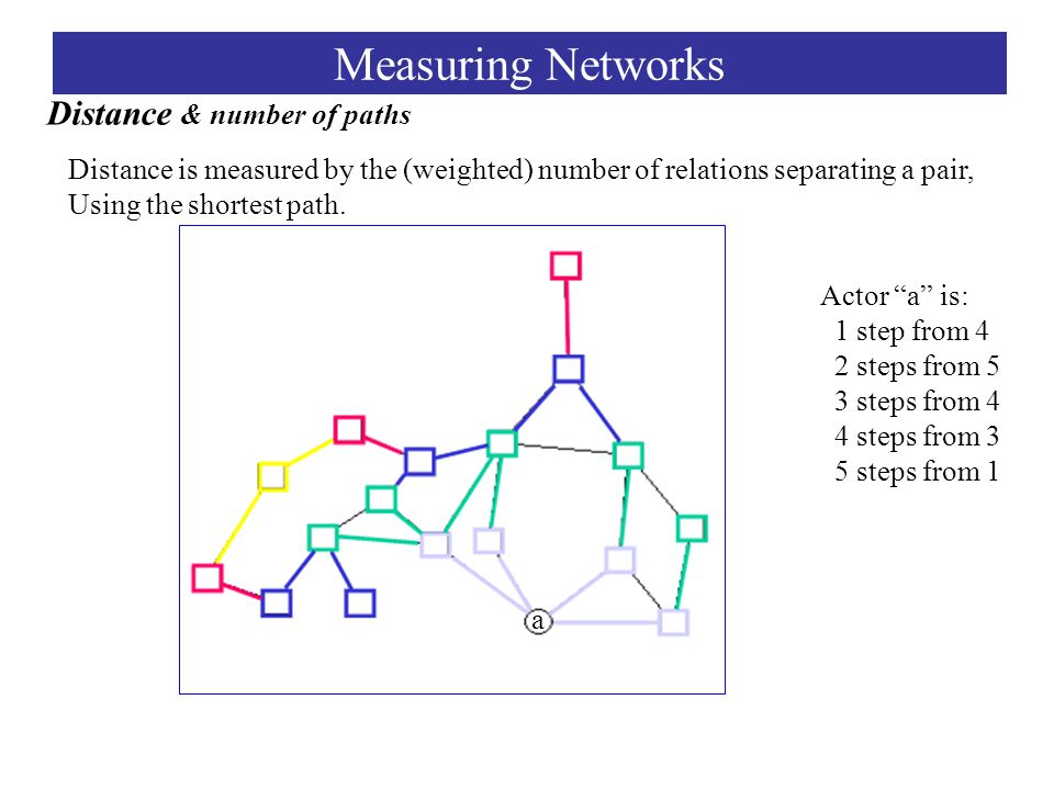 Distance is measured by the (weighted) number of relations separating a pair, Using the shortest path.