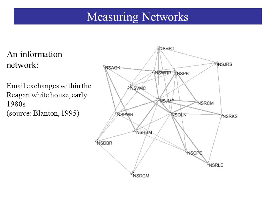 An information network: Email exchanges within the Reagan white house, early 1980s (source: Blanton, 1995) Measuring Networks