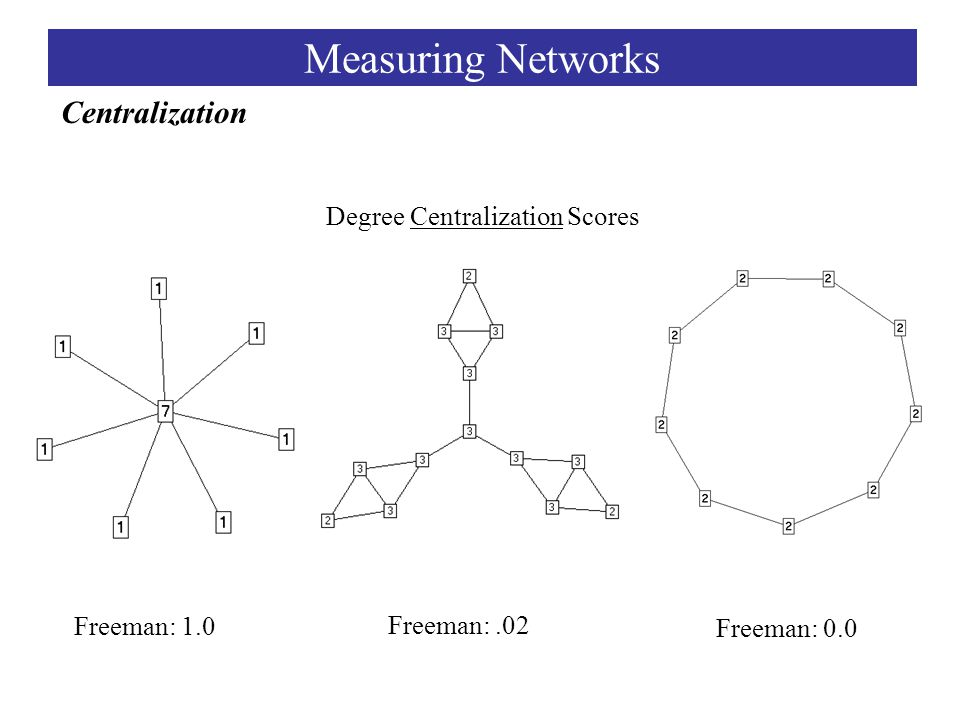 Degree Centralization Scores Freeman: 1.0 Freeman:.02 Freeman: 0.0 Centralization Measuring Networks