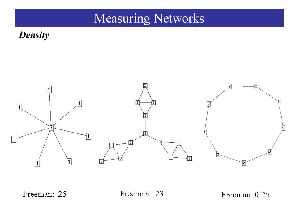 Freeman:.25 Freeman:.23 Freeman: 0.25 Density Measuring Networks