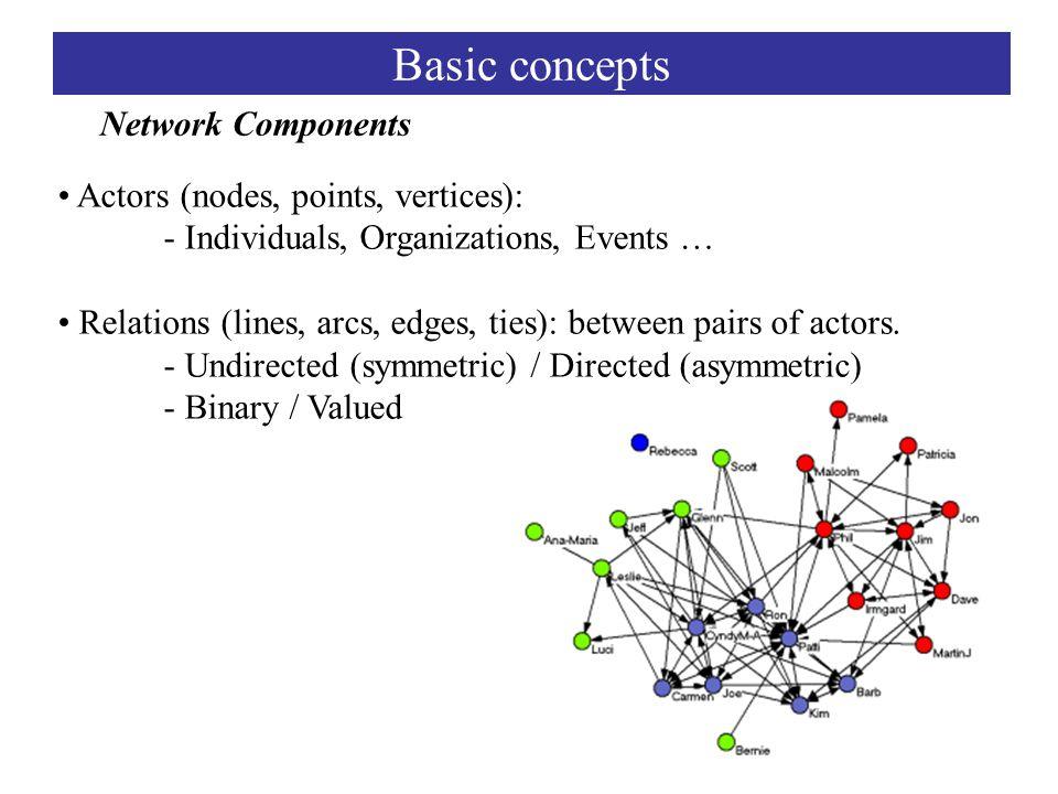 Actors (nodes, points, vertices): - Individuals, Organizations, Events … Relations (lines, arcs, edges, ties): between pairs of actors.