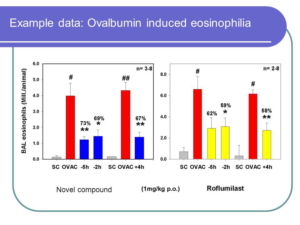Example data: Ovalbumin induced eosinophilia Novel compound