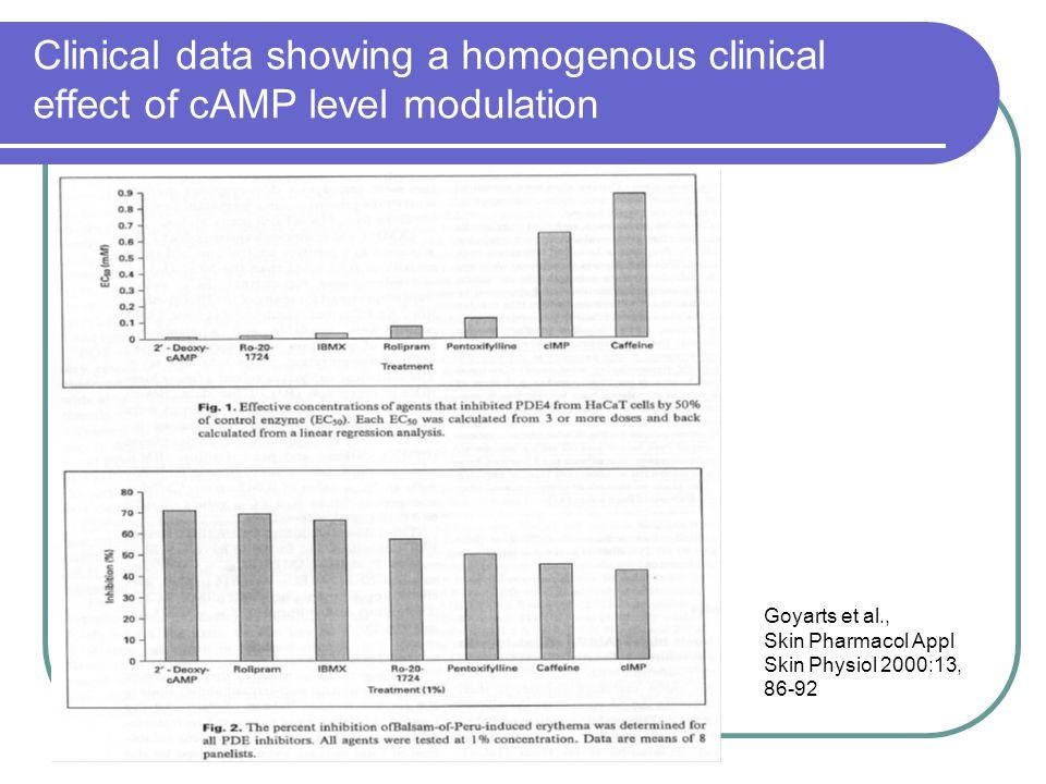 Clinical data showing a homogenous clinical effect of cAMP level modulation Goyarts et al., Skin Pharmacol Appl Skin Physiol 2000:13, 86-92