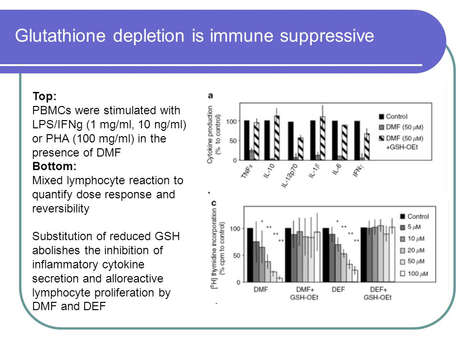 Glutathione depletion is immune suppressive Top: PBMCs were stimulated with LPS/IFNg (1 mg/ml, 10 ng/ml) or PHA (100 mg/ml) in the presence of DMF Bot