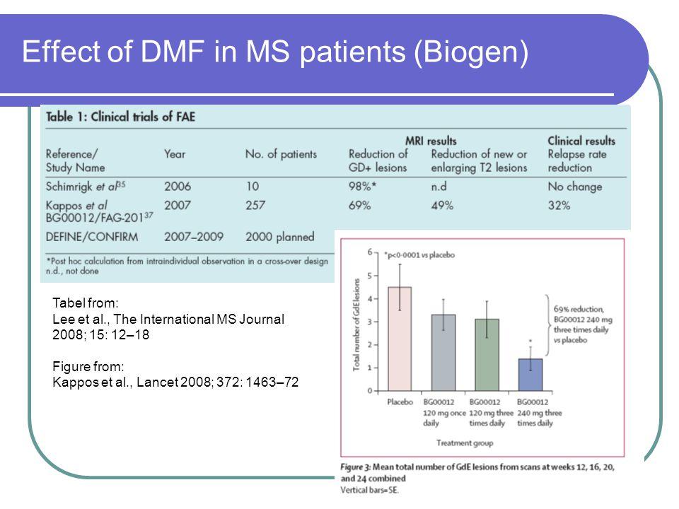 Effect of DMF in MS patients (Biogen) Tabel from: Lee et al., The International MS Journal 2008; 15: 12–18 Figure from: Kappos et al., Lancet 2008; 37
