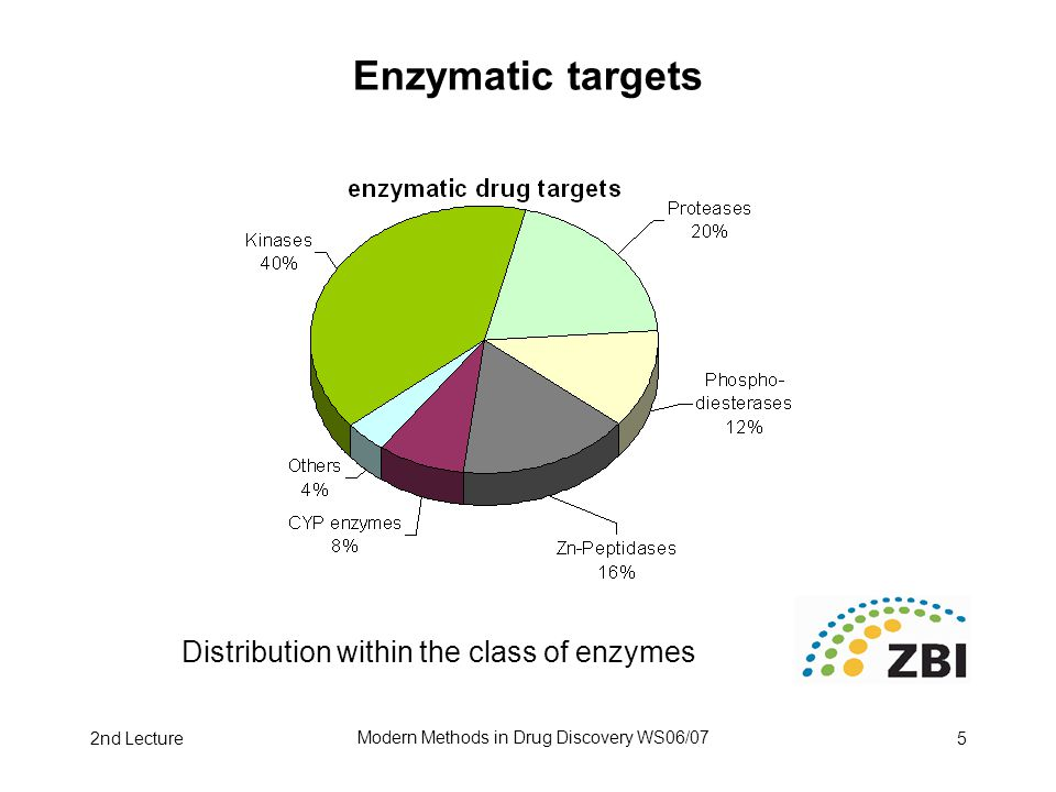 2nd Lecture Modern Methods in Drug Discovery WS06/07 5 Enzymatic targets Distribution within the class of enzymes