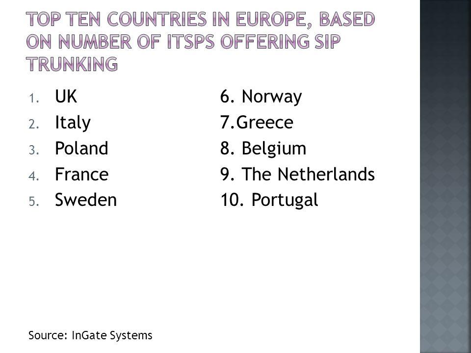 1.UK 2. Italy 3. Poland 4. France 5. Sweden 6. Norway 7.Greece 8.