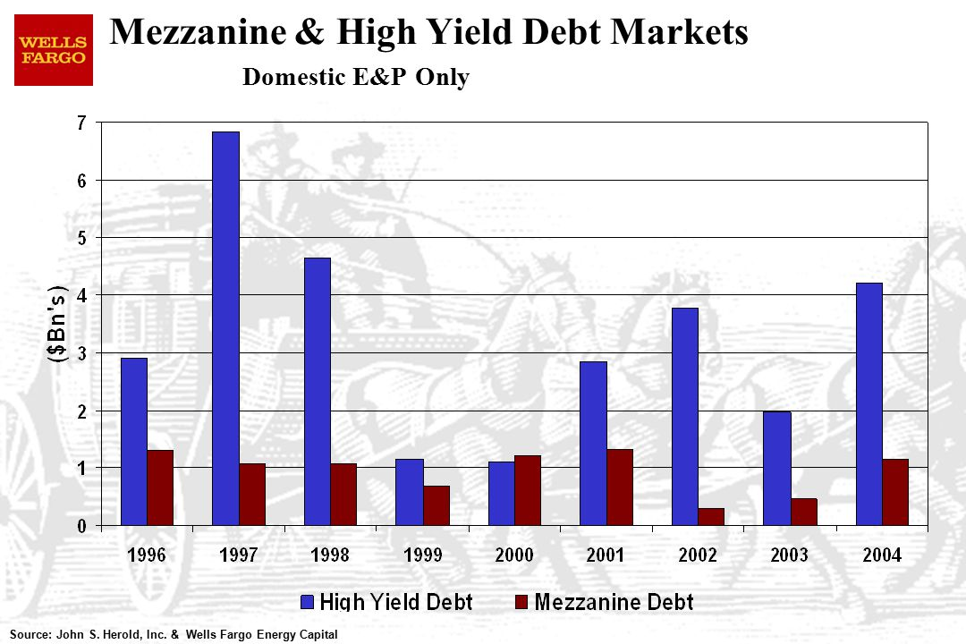 Mezzanine & High Yield Debt Markets Domestic E&P Only Source: John S.