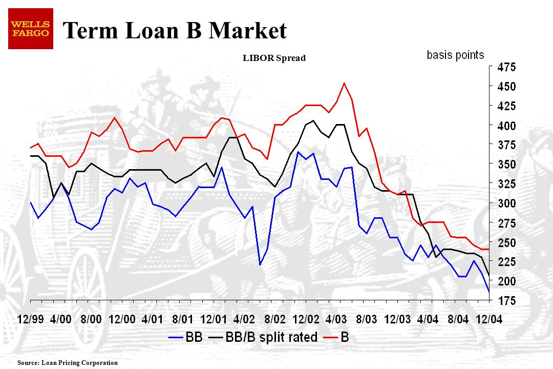 Term Loan B Market LIBOR Spread Source: Loan Pricing Corporation
