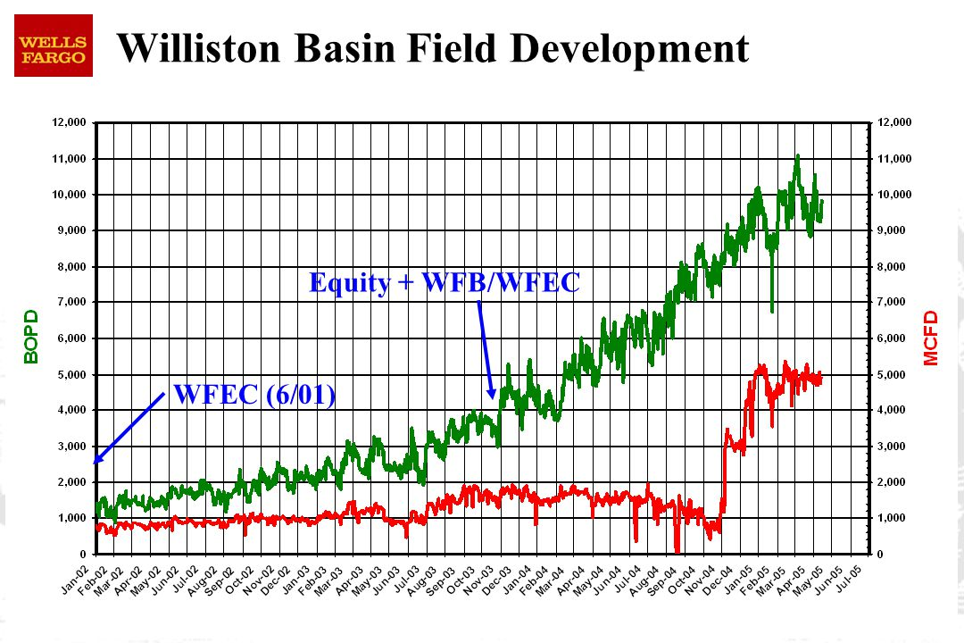 Williston Basin Field Development WFEC (6/01) Equity + WFB/WFEC