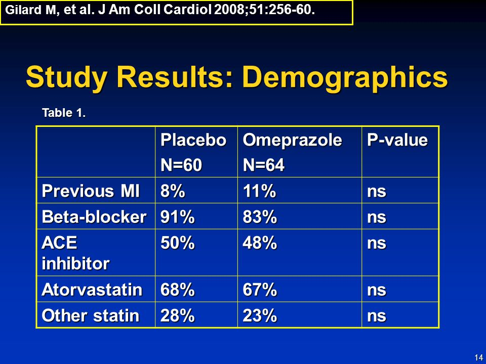 14 Study Results: Demographics Gilard M, et al.J Am Coll Cardiol 2008;51:256-60.