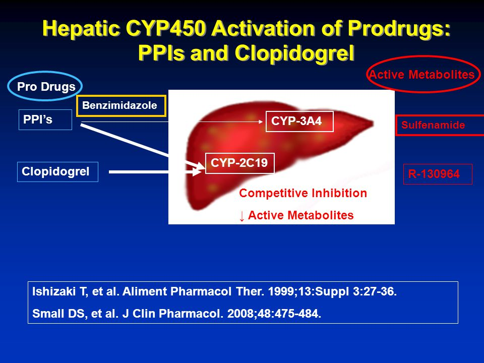 Hepatic CYP450 Activation of Prodrugs: PPIs and Clopidogrel CYP-2C19 CYP-3A4 Pro Drugs Clopidogrel PPI's Ishizaki T, et al.