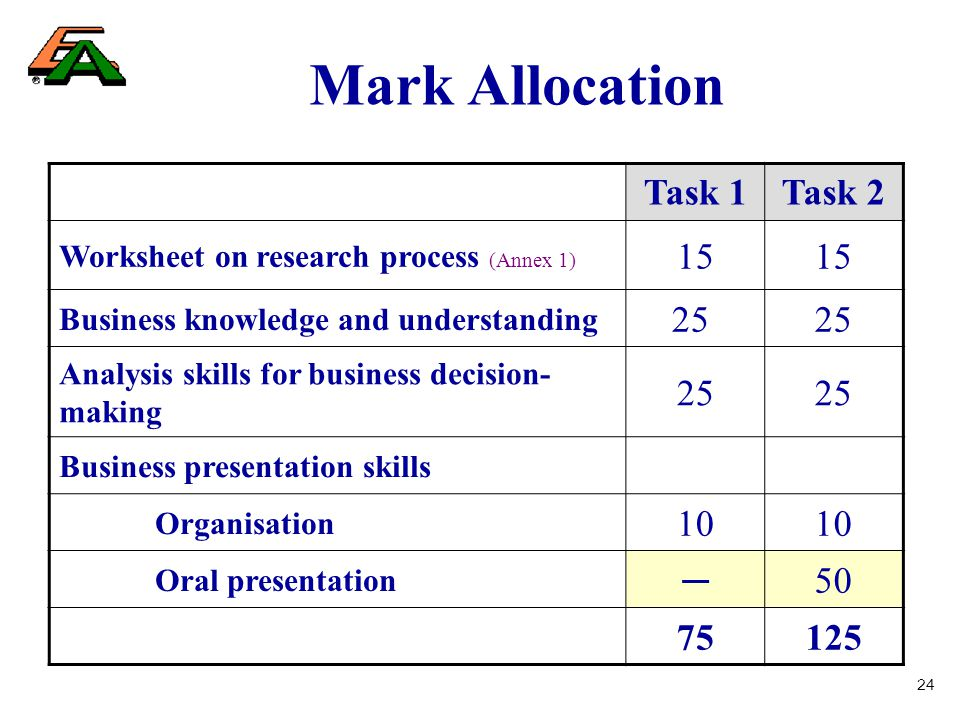 24 Mark Allocation Task 1Task 2 Worksheet on research process (Annex 1) 15 Business knowledge and understanding 25 Analysis skills for business decision- making 25 Business presentation skills Organisation 10 Oral presentation ─50 75125