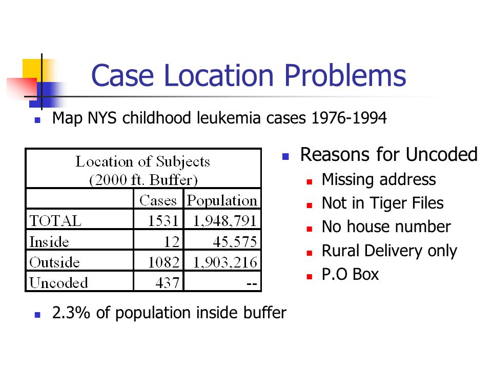 Case Location Problems Map NYS childhood leukemia cases 1976-1994 2.3% of population inside buffer Reasons for Uncoded Missing address Not in Tiger Files No house number Rural Delivery only P.O Box