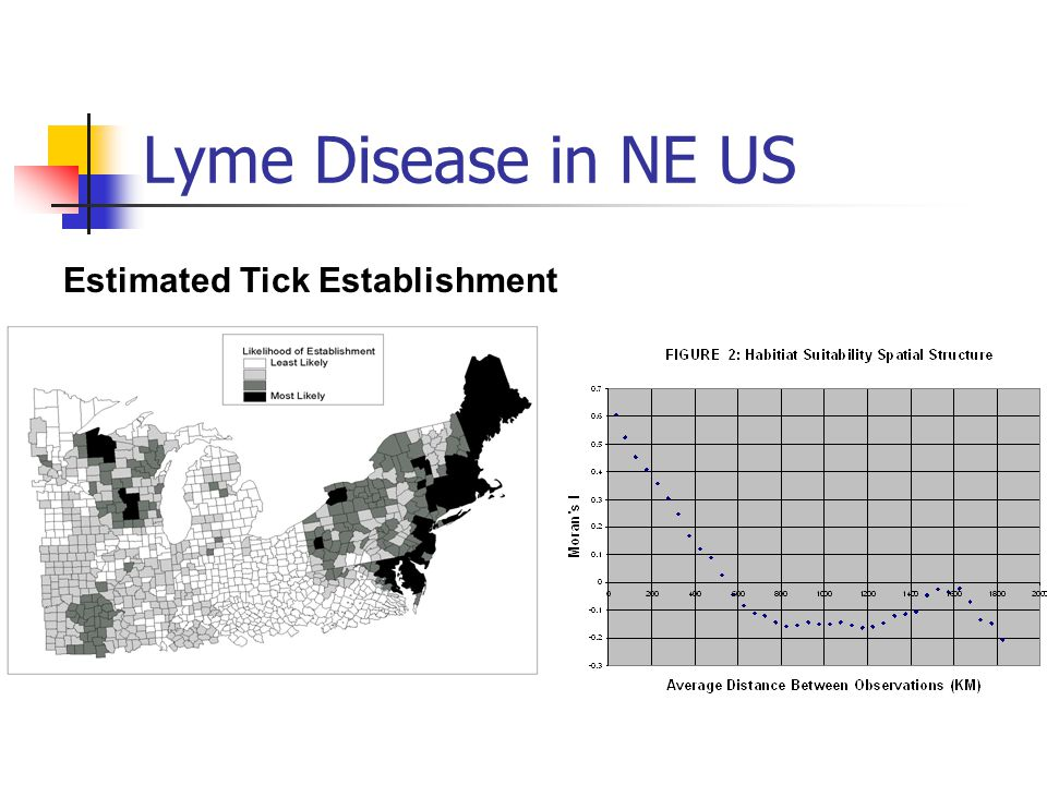 Lyme Disease in NE US Estimated Tick Establishment