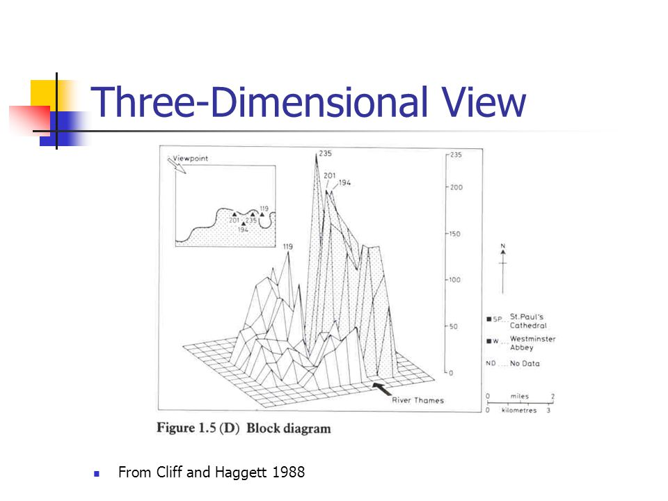 Three-Dimensional View From Cliff and Haggett 1988
