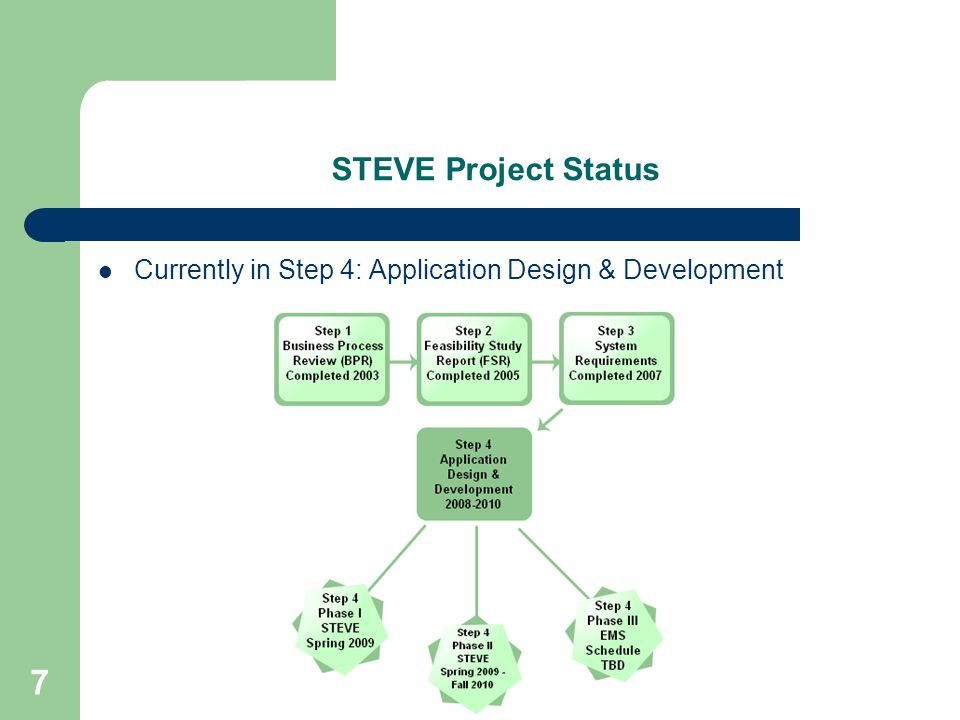 8 STEVE Step 4 Application Design & Development Phased approach: – Phase I, In final development and testing – Phase II, Special Project Report (SPR) completed August 2008; Awaiting external approvals – Phase III, To be outlined in 2010 Feasibility Study Report (FSR)