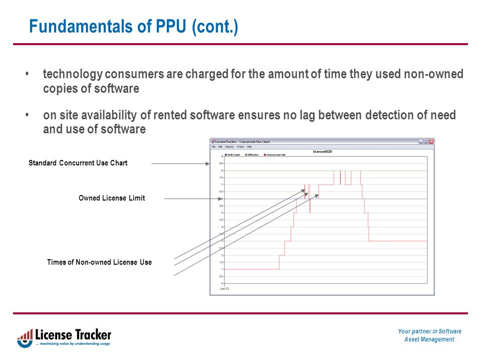 Your partner in Software Asset Management Fundamentals of PPU (cont.) technology consumers are charged for the amount of time they used non-owned copies of software on site availability of rented software ensures no lag between detection of need and use of software Standard Concurrent Use Chart Owned License Limit Times of Non-owned License Use
