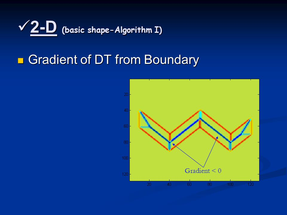 2-D (basic shape-Algorithm I) 2-D (basic shape-Algorithm I) Gradient of DT from Boundary Gradient of DT from Boundary Gradient < 0
