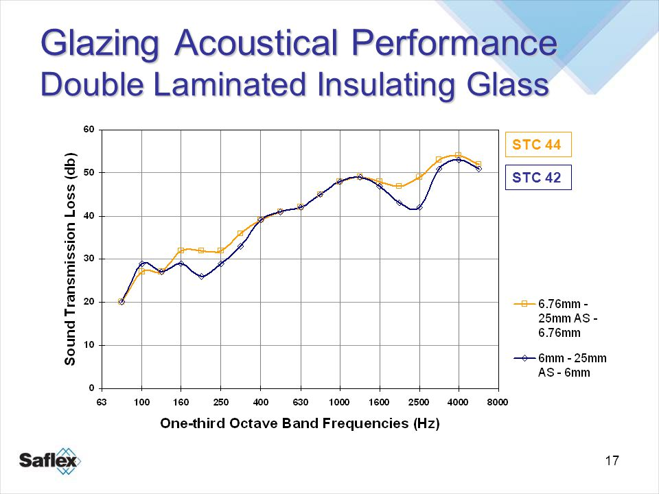 17 Glazing Acoustical Performance Double Laminated Insulating Glass STC 44 STC 42