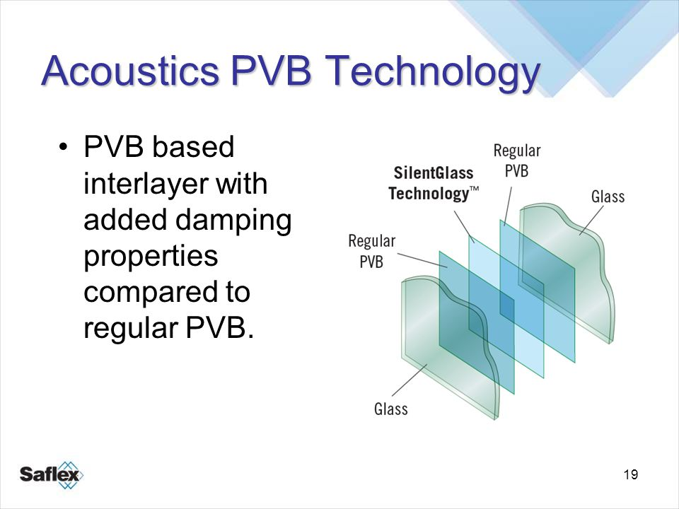 19 PVB based interlayer with added damping properties compared to regular PVB. Acoustics PVB Technology