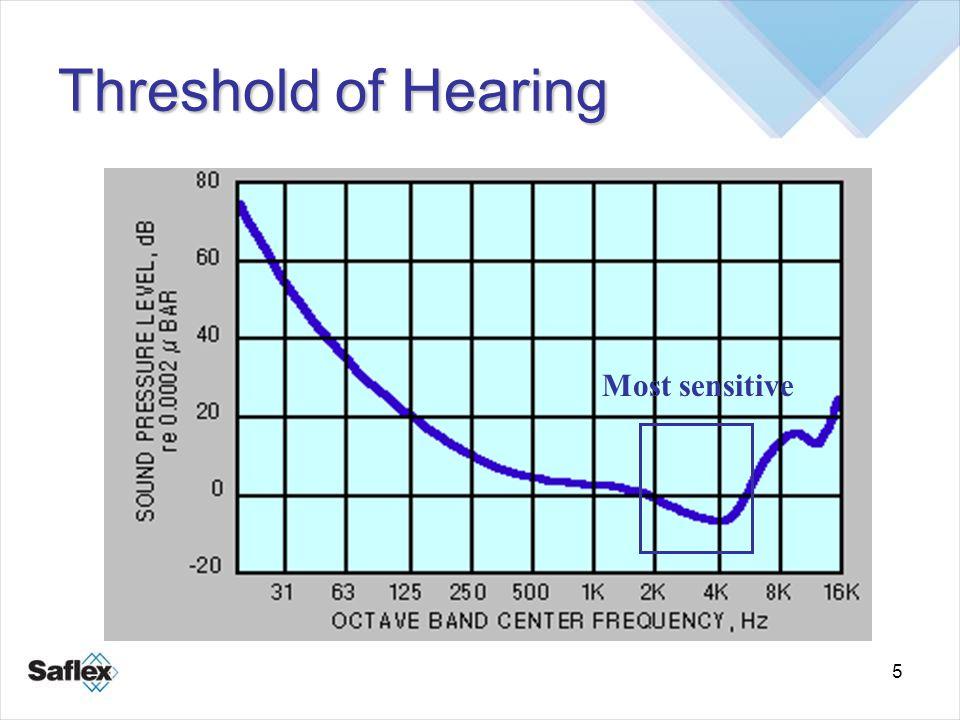 5 Threshold of Hearing Most sensitive