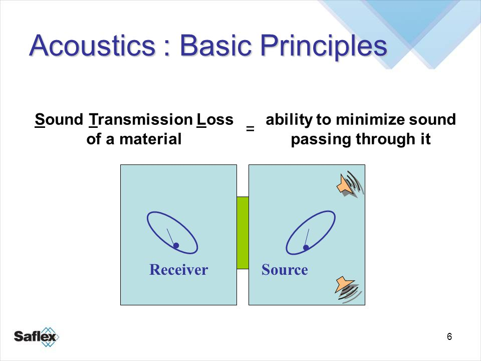 6 Acoustics : Basic Principles Sound Transmission Loss of a material = ability to minimize sound passing through it.. SourceReceiver