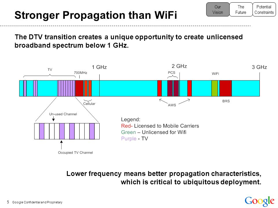 Google Confidential and Proprietary Stronger Propagation than WiFi Our Vision The Future Potential Constraints 5 The DTV transition creates a unique opportunity to create unlicensed broadband spectrum below 1 GHz.