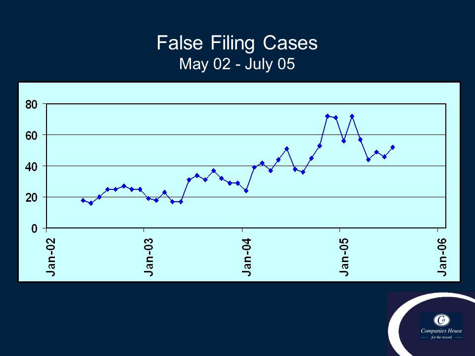 False Filing Cases May 02 - July 05