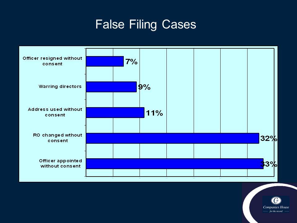 False Filing Cases