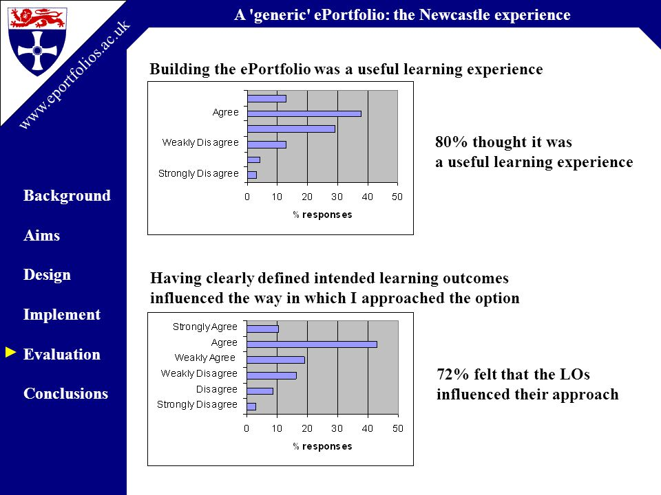 A generic ePortfolio: the Newcastle experience Background Aims Design Implement Evaluation Conclusions www.eportfolios.ac.uk Building the ePortfolio was a useful learning experience 80% thought it was a useful learning experience Having clearly defined intended learning outcomes influenced the way in which I approached the option 72% felt that the LOs influenced their approach