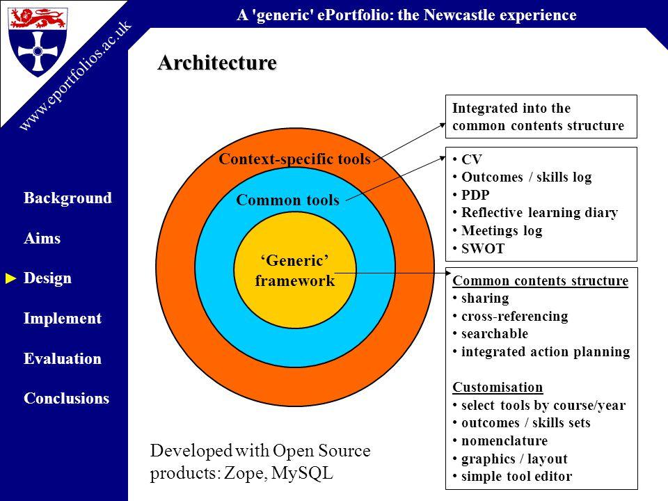 A generic ePortfolio: the Newcastle experience Background Aims Design Implement Evaluation Conclusions www.eportfolios.ac.uk Common Tools: SWOT (Bioscience prototype)