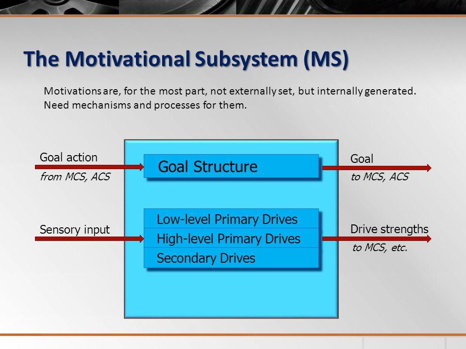 Simulation Examples Simulation setup (cont.)  The MS:  The MCS: U-curve (Yerkes, R.M., Dodson, J.D.