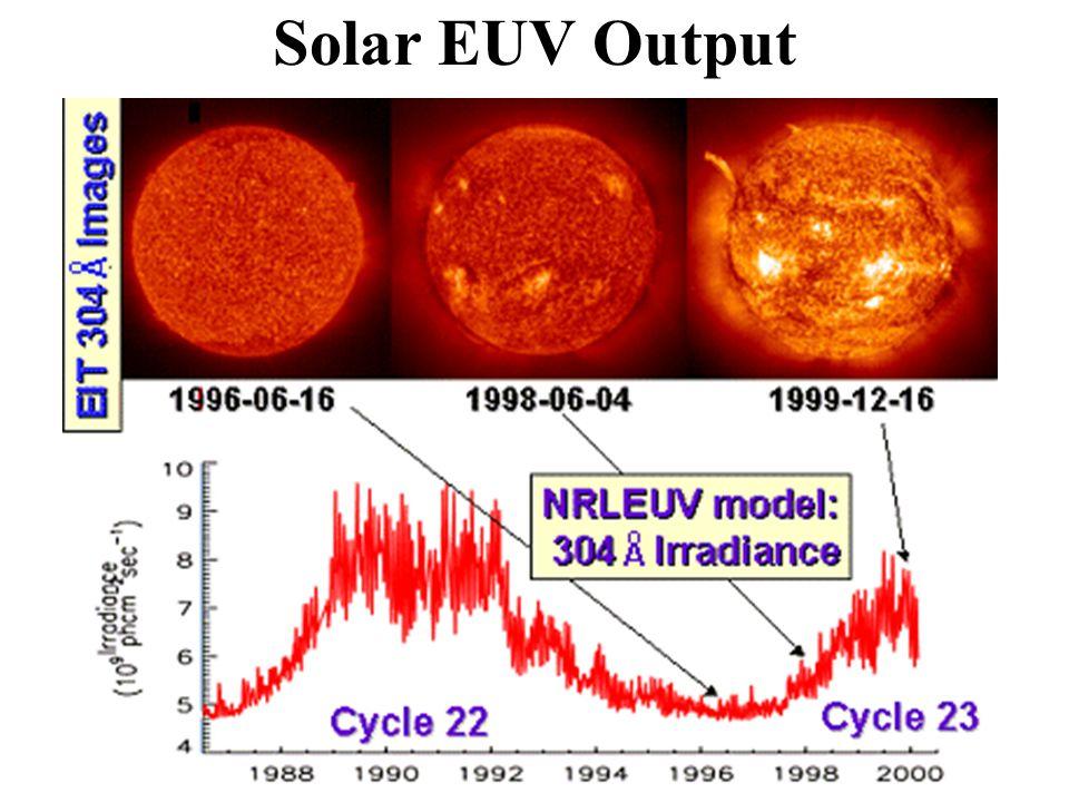 Solar EUV Output