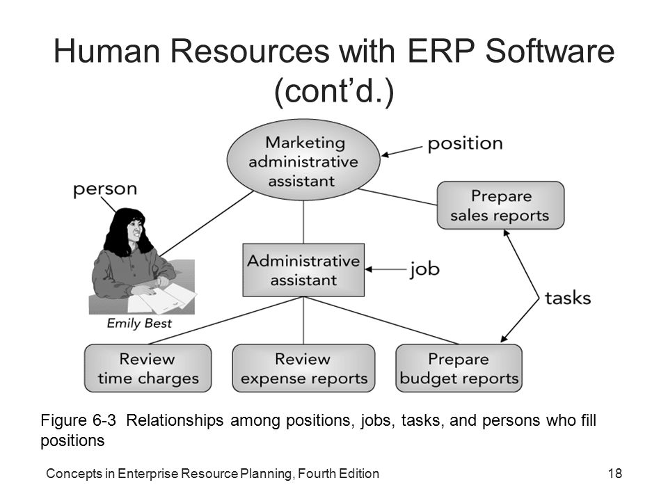 Concepts in Enterprise Resource Planning, Fourth Edition18 Human Resources with ERP Software (cont'd.) Figure 6-3 Relationships among positions, jobs, tasks, and persons who fill positions