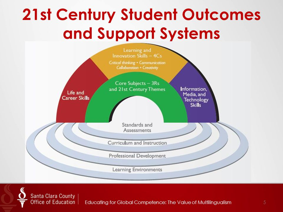 21st Century Student Outcomes and Support Systems 5Educating for Global Competence: The Value of Multilingualism
