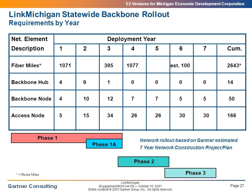 E3 Ventures for Michigan Economic Development Corporation Page 27 LinkMichigan Engagement #220144130 — October 10, 2001 Entire contents © 2001 Gartner Group, Inc.