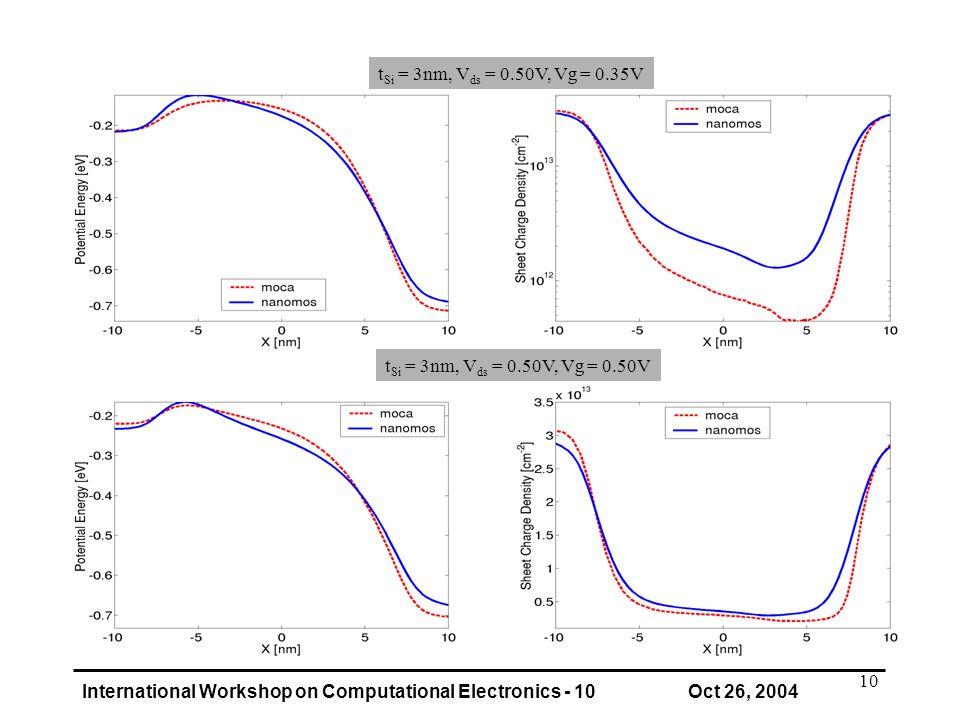 International Workshop on Computational Electronics - 10 Oct 26, 2004 10 t Si = 3nm, V ds = 0.50V, Vg = 0.50V t Si = 3nm, V ds = 0.50V, Vg = 0.35V