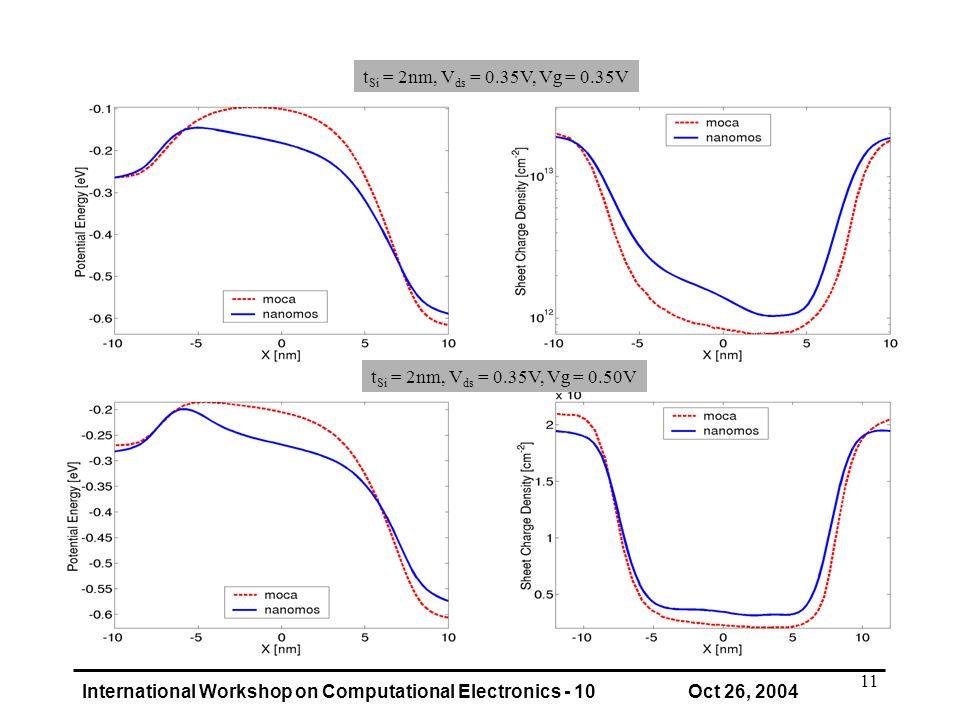 International Workshop on Computational Electronics - 10 Oct 26, 2004 11 t Si = 2nm, V ds = 0.35V, Vg = 0.35V t Si = 2nm, V ds = 0.35V, Vg = 0.50V